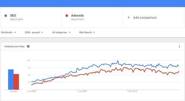 utilizzare google trends