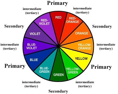colori primari ryb