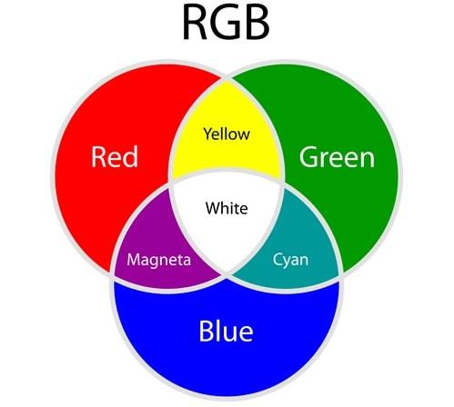 colori rgb - rosso blu e verde