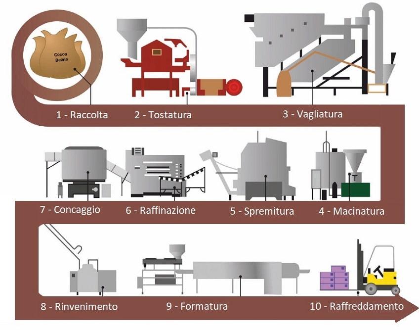 come si fa il cioccolato processo
